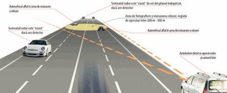 EXCLUSIV! Cum functioneaza noile radare ale politiei!