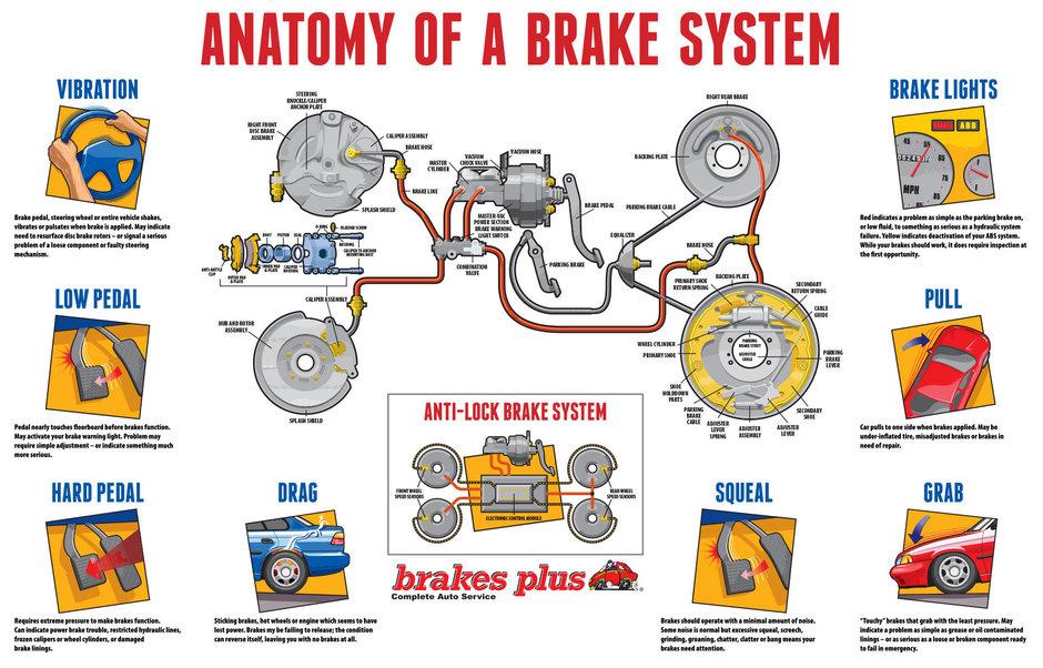 Anatomia sistemului de franare