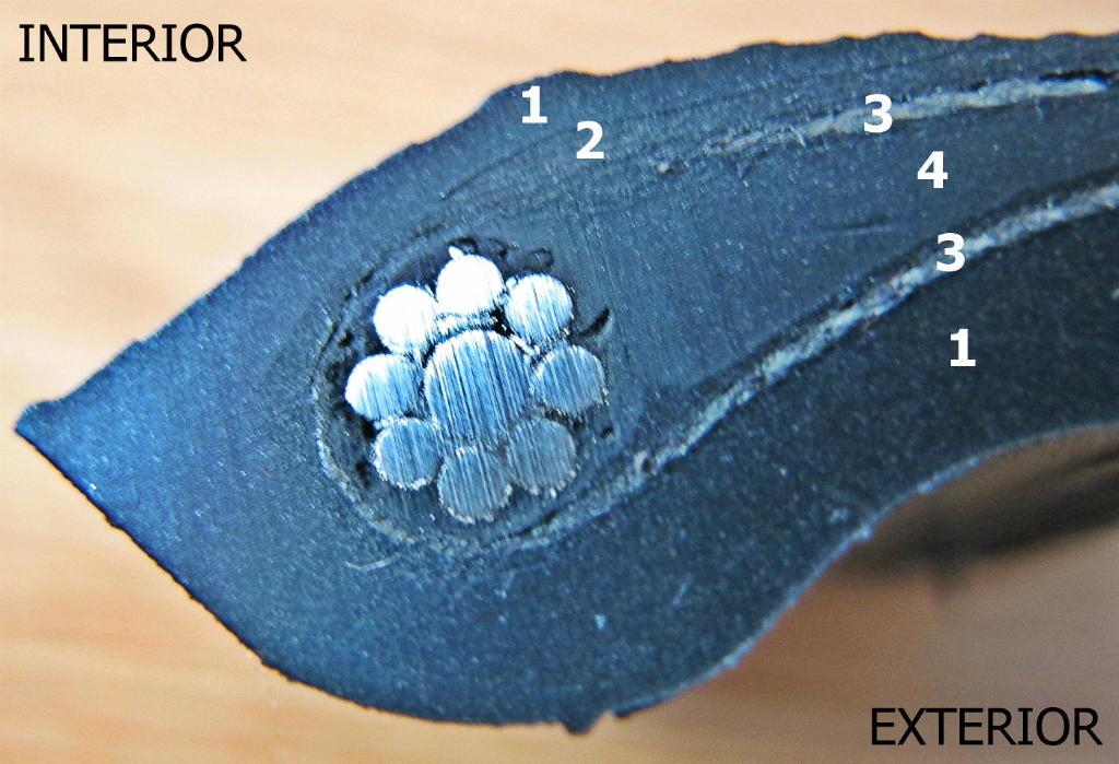 Anatomia unei anvelope - Anatomia unei anvelope