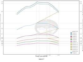 Calculator si comparator acceleratie autovehicul