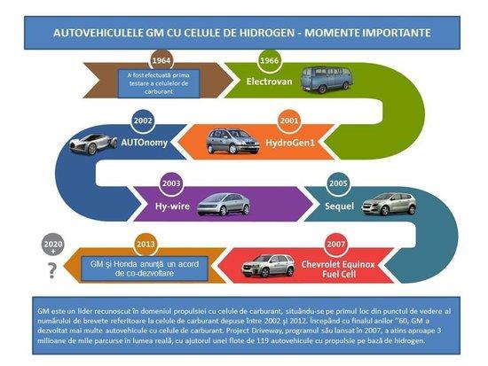 Celule de hidrogen Honda si GM