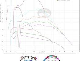 Comparatie acceleratie masina vs motocicleta