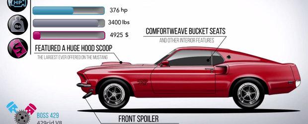 Cum a evoluat de-a lungul timpului cel mai cunoscut muscle car din lume. VIDEO