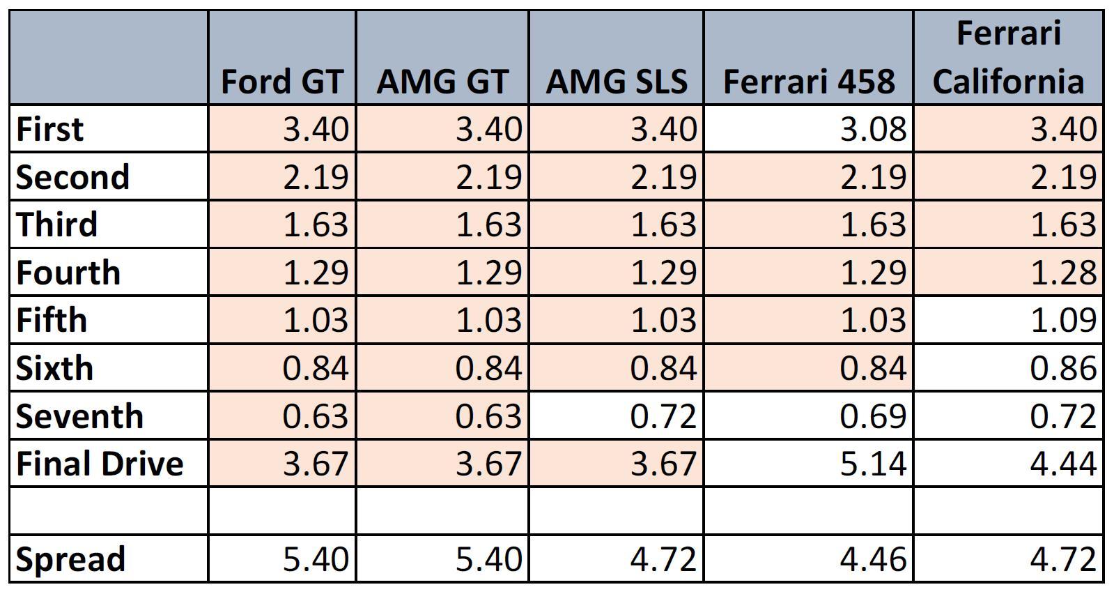 Cutie Ford GT si Mercedes AMG GT - Cutie Ford GT si Mercedes AMG GT