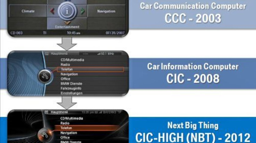 Dezactivare protectie VIDEO IN TIMPUL MERSULUI BMW Seria F Serie 3 5 7