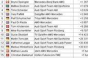DTM (Norisring): Cursa de casa a celor de la Audi a fost castigata de Mercedes