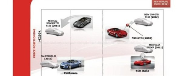Ferrari va lansa sase noi modele pana in 2013