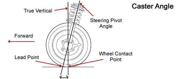 Geometria rotilor