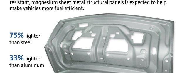 GM este primul producator auto care utilizeaza foaia de magneziu cu greutate redusa