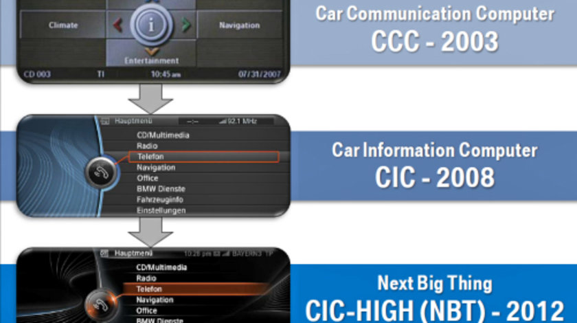Harta navigatie BMW CIC Seria F Seria E Update USB Europa 2021
