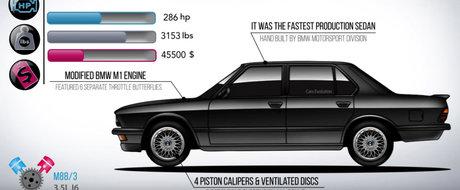 In urma cu 32 de ani era cel mai rapid sedan din lume. Urmareste evolutia BMW-ului M5 din 1985 si pana azi