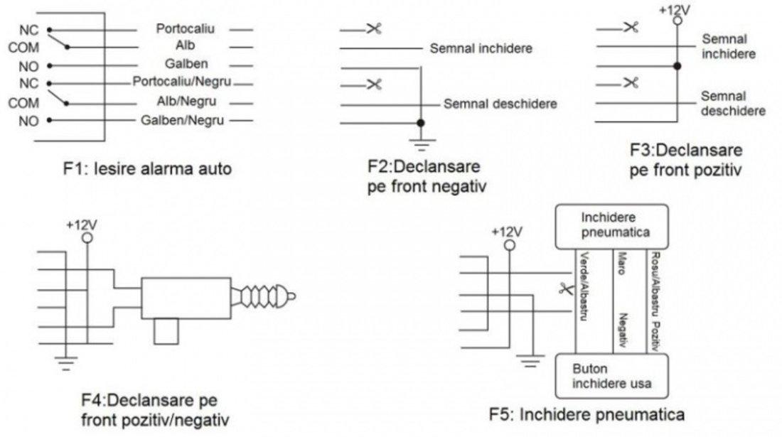 Inchidere Centralizata Cu Telecomanda Pni 288