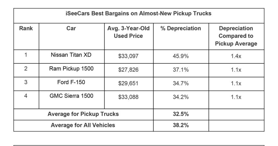 Masinile care se depreciaza cel mai mult in trei ani