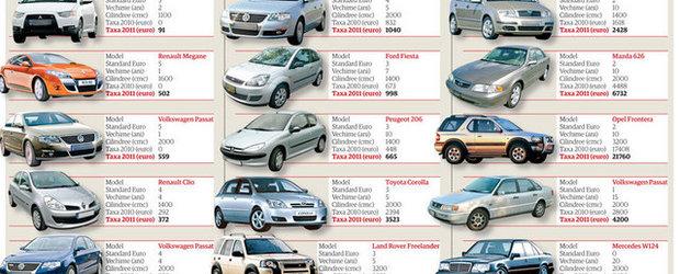 Motivul cresterii taxei auto pentru 2011: Avem nevoie de bani!