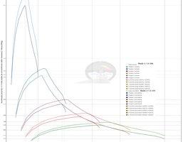 Noi exemple de calcul Mazda 2 1.5 SkyActiv G75 vs G90 2017