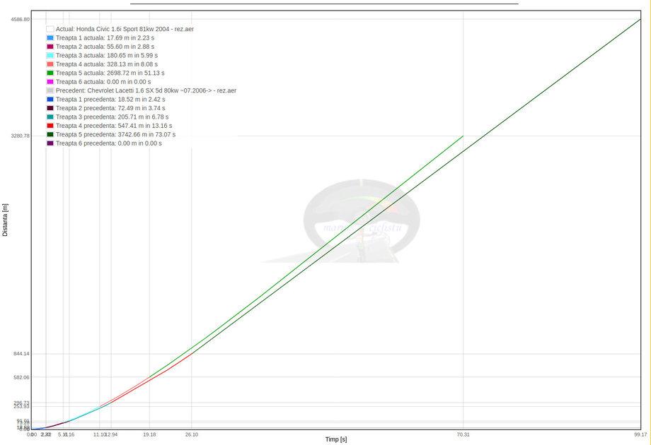 NOU Grafic distanta parcursa in functie de timp