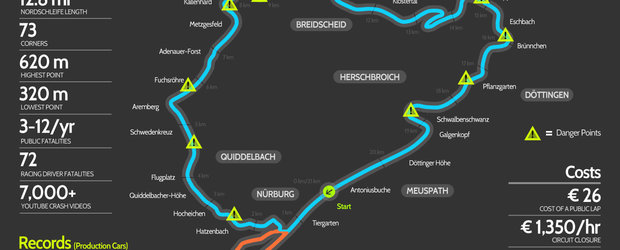 Poza Zilei: Circuitul de la Nurburgring in cifre si litere