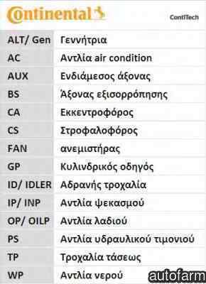 Set curea de distributie AUDI A6 4B2 C5 CONTITECH CT920K3