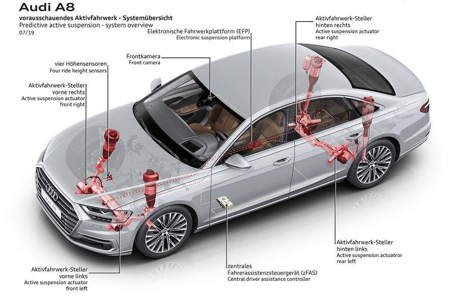 Suspensia activa predictiva de la Audi