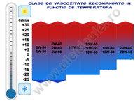 Click image for larger version  Name:recomandari-vascozitate.jpg Views:59 Size:79.3 KB ID:2608844
