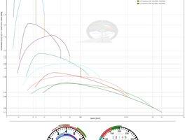 Timp accelerare Diesel vs Benzina