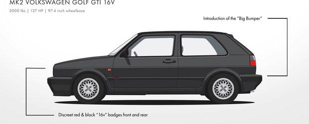 Volkswagen GOLF: urmareste evolutia modelului care a facut tractiunea fata atractiva
